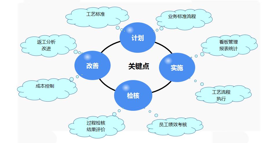 qcds管理体系,以质量,成本